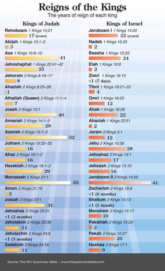 Israel and Judah's Sins and Destruction - blogger.com
